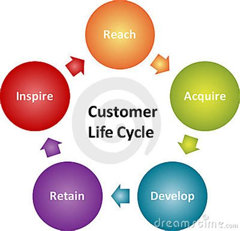 customer cycle diagram sales cycle business planning diagram stock image