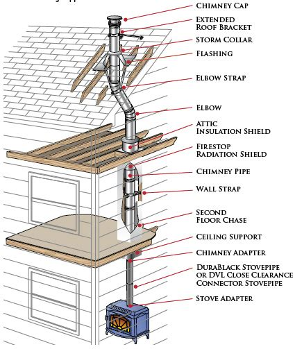 Pipe Installation Duraplus Chimney Pipe Installation Guide