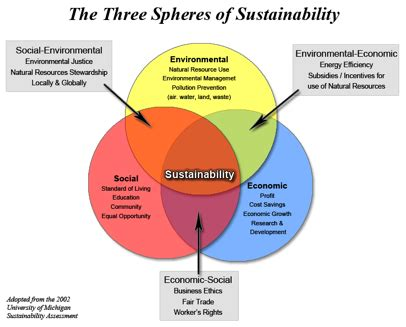 teaching sustainability | center for teaching | vanderbilt