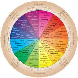 is the color of your energy meaning the color wheel of your birth color color therapy