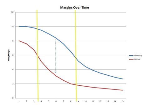 3 geeks and a graphing the new normal pricing and margins time