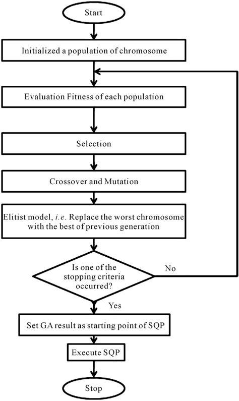 layout versus schematic algorithm sapmple algorithms u0026 flow chart sle flowcharts