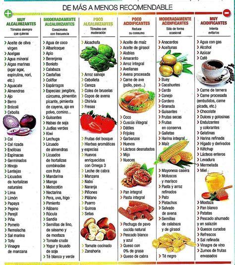 tabla alimentos alcalinizantes dieta alcalina ajustando el ph