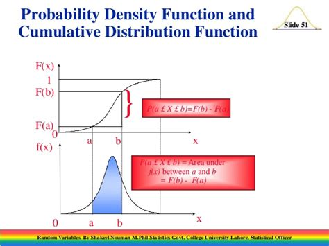 probability distribution function discrete random variable