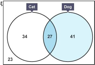 Venn Diagram Bitesize