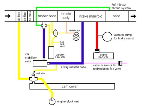 Vacuum System Block Diagram Cis E