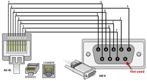 how to make a console cable for sonicwall tz and nsa hardware appliances sw9559