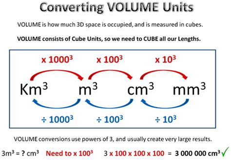 Conversion Of Liter To Meter Cube by Converting Units Length Area Volume Ms Ratnayaka