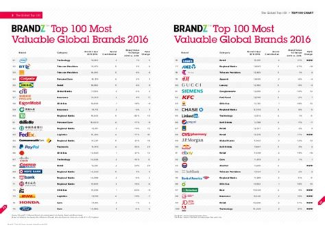 Which Are The Most Valuable Global Brands In 2018 News Industry 982327 by Brandz Top 100 Most Valuable Global Brands 2016 By Millward Brown