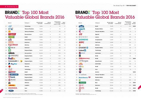 brandz top 100 most valuable global brands 2016 by millward brown