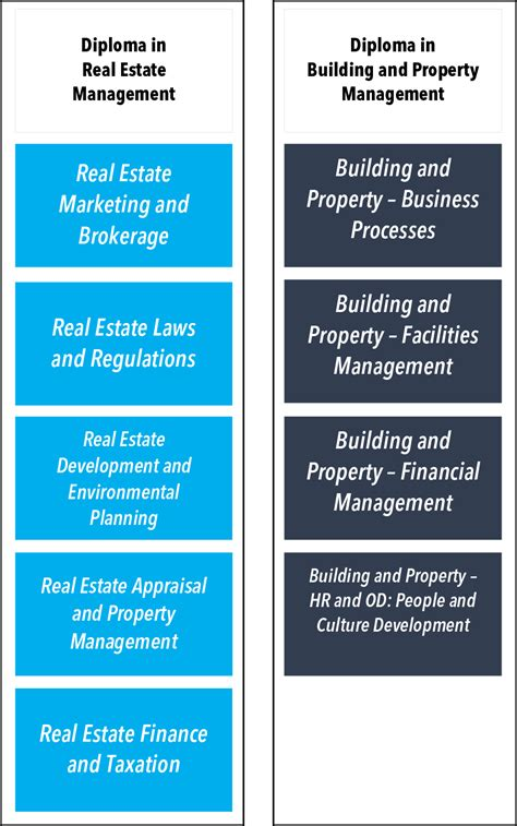 Mba In Real Estate And Construction Management In Canada by Real Estate Construction And Building Management