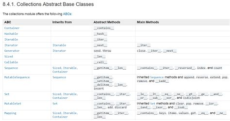 tutorial python abstract class difference between bootstrap and angularjs phpsourcecode net