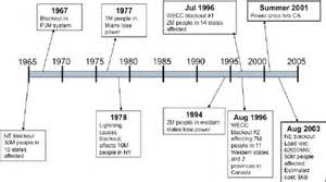 timeline of major events in the us electric grid b