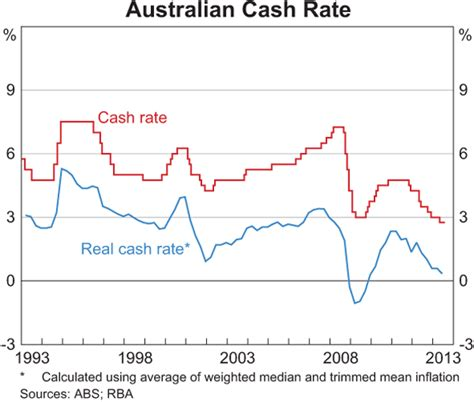 current 90 day bank bill rate musing on interest rates financial planning perth