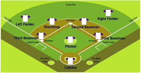 baseball field diagrams colored baseball field diagram baseball field sle