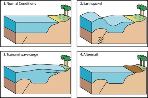 earthquake diagram earthquake diagram gallery how to guide and refrence
