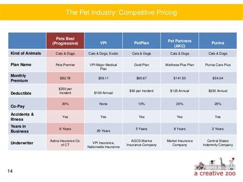 pet technologies new markets and latest achievements company news progressive pet insurance