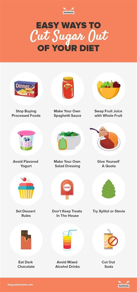 12 painless ways to cut sugar out of your diet paleo and sugaring