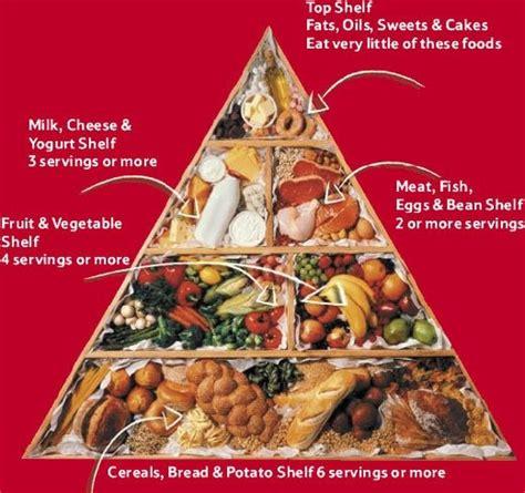 Piramid Putih piramid makanan tips sihat dan cantik