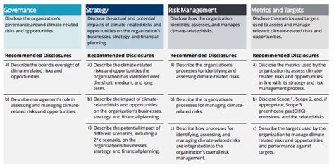 risk and opportunity management plan template risk management kpi exles pictures to pin on