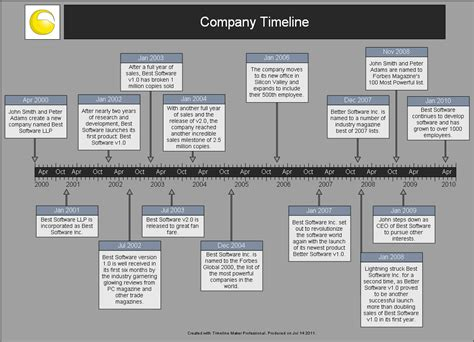 historical timeline template sle timelines timeline maker pro the ultimate