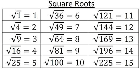 What Is The Square Root Of 1000 | square roots reference card 1 225 teaching math in a