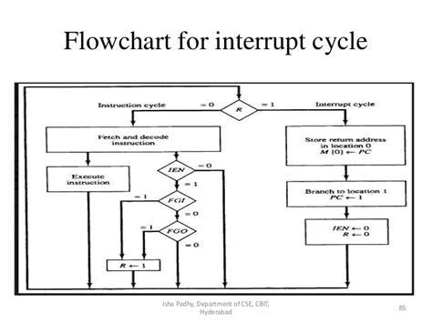 flowchart interrupt computer organization
