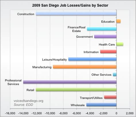 Of Sandiego Mba Hiring Stats by The Year In Losses Voice Of San Diego