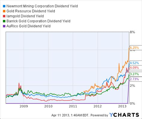 which of the 9 best yielding gold mining companies is most