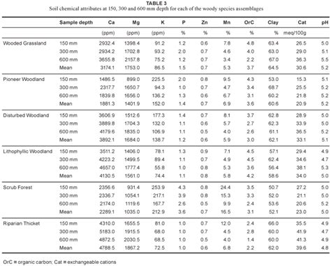 Table Of Ka Values by Characterisation Of The Woody Assemblages Of Zululand