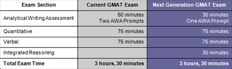 Awa Gmat Score Mba by Gmat Faq Frequently Asked Questions About Gmat General