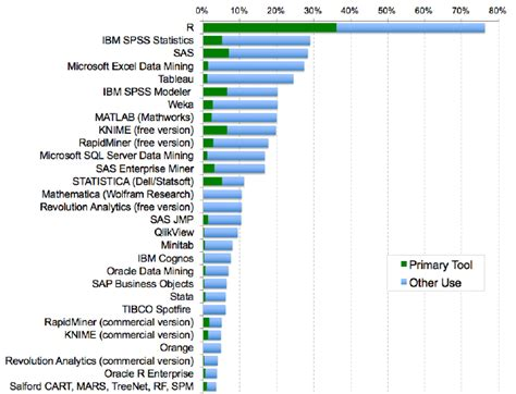 analyzing health data in r for sas users books the popularity of data science software r4stats