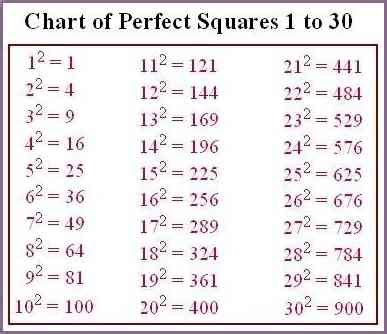 square root table 1 100 square root table 1 100 pixshark com images