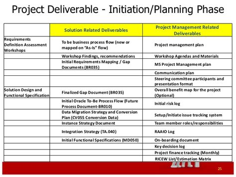 project deliverables template excel erp project management primer