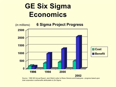 Welch Mba Cost by Introduction To Six Sigma Institute Of Management