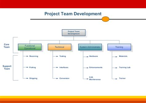 sales team structure template team organizational charts