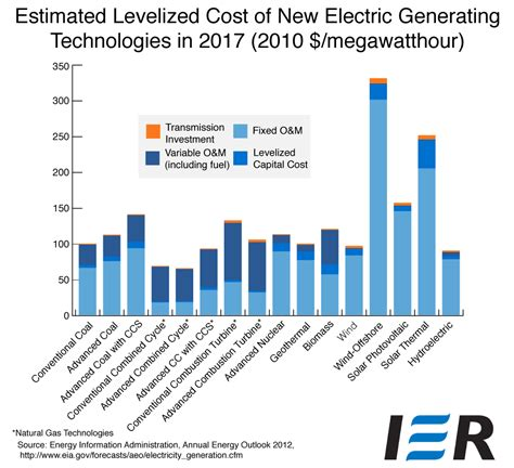 average cost of solar system in california electric generating costs a primer ier