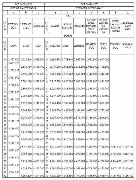 renumerasi tni 2015 daftar gaji pokok tni dan polri tahun 2014 remunerasi pns