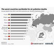 Chart The Worlds Worst Countries For Air Pollution