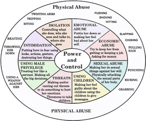cycle of domestic violence diagram emotional cycle of abuse chart chart detailing