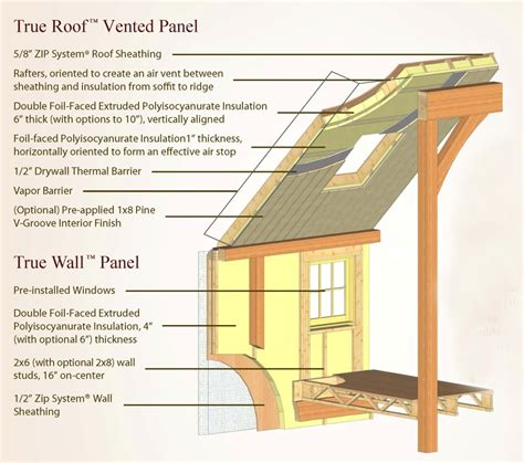 Gambrel Roof House Floor Plans energy efficient true panel homes yankee barn homes