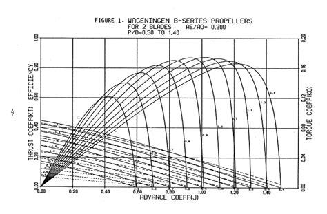 boat propeller efficiency curve ประส ทธ ภาพของเร อด นน ำ whatsoevermization