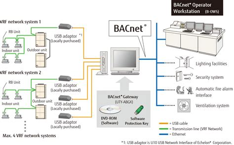 bacnet wiring diagram free wiring diagrams