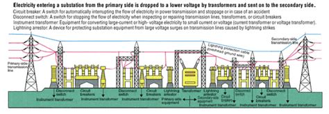 tepco corporate information substations