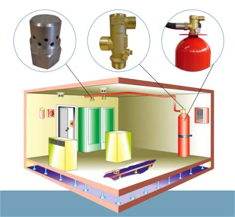 server room suppression fm200 extinguishing system gfc safety consulting services