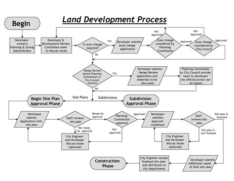 property development flow template related keywords suggestions for land development process