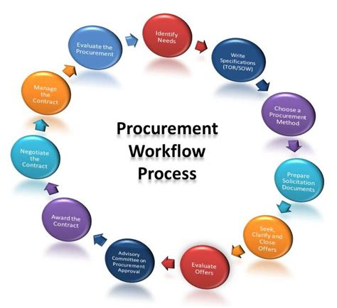 procurement process workflow 70 best images about procurement and supply chain