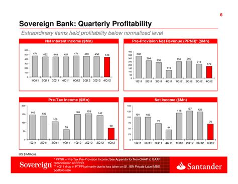 sovereign bank page 6