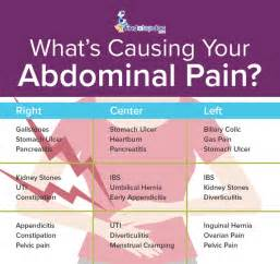 lower left abdominal pain in women