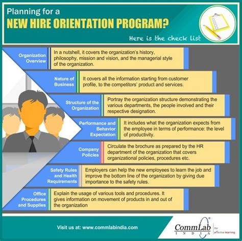 Orientation Programme For Mba Students Ppt by Checklist To Build A Successful New Hire Orientation